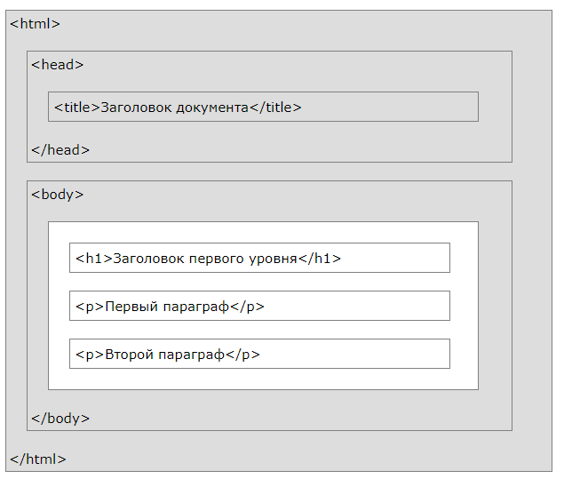 Визуальная структура html документа
