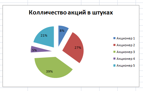 Процентная диаграмма в Экселе
