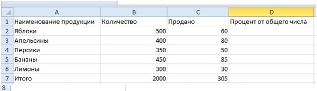 % от общего числа в Excel