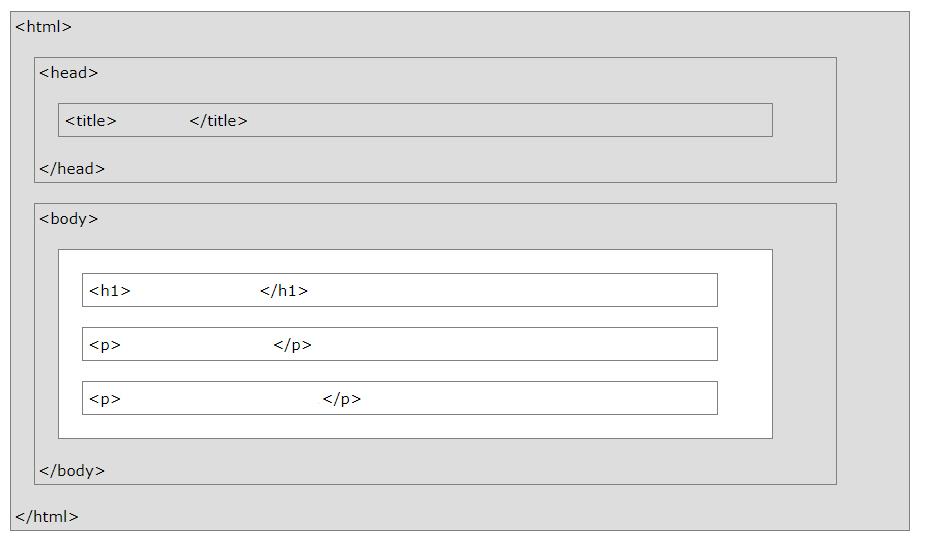 HTML страница визуальная структура